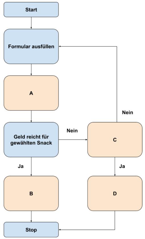 Flussdiagramme Übung