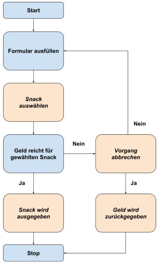 Flussdiagramme Lösung