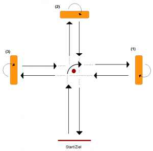 Schematische Darstellung des Kasten-Bumerang-Tests (Achtung: dieser kann in einigen Bundesländern auch modifiziert werden)