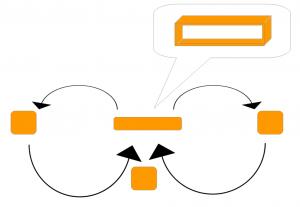 Schematische Darstellung des Achterlauf